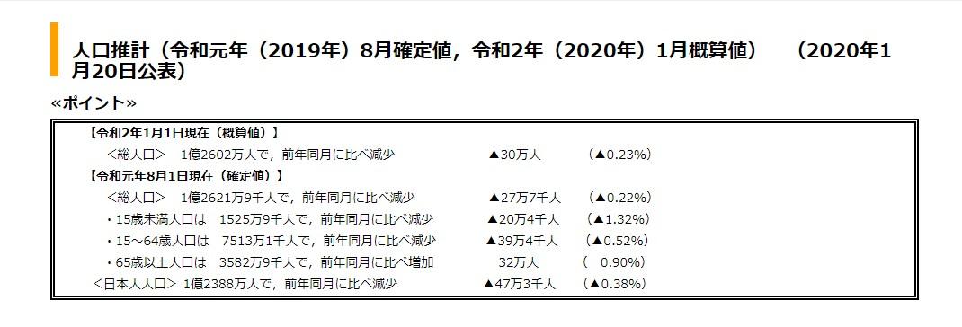 日本の2020年2月現在の総人口